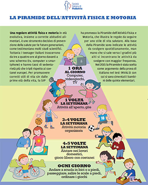 FME education ti propone la piramide dell'attività fisica e motoria