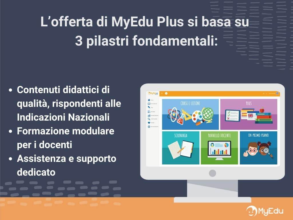 piattaforma digitale scuola myedu plus